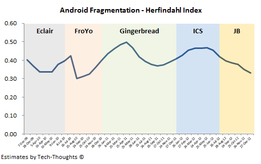 Android Fragmentation - Herfindahl Index