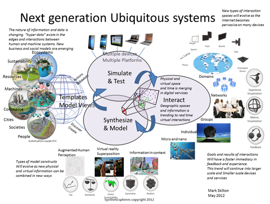 Ubiquitous Computing Devices Ubiquitous Methods And Devices
