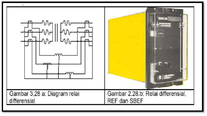 Proteksi Sistem Tenaga Listrik   U201cproteksi Sistem Tenga