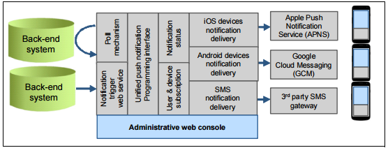 Unified push notification architecture in IBM Worklight