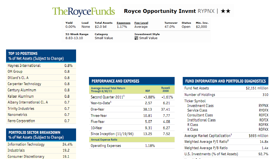 Business And Finances Royce Opportunity Investment Fund Mutf