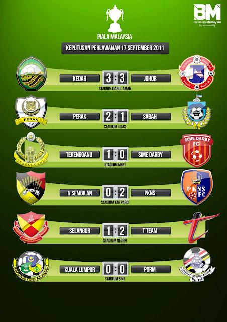 keputusan Piala Malaysia 2011 TERKINI!
