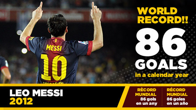 Calendar Year Goals Record : Worldwide tech science world record messi exceeds