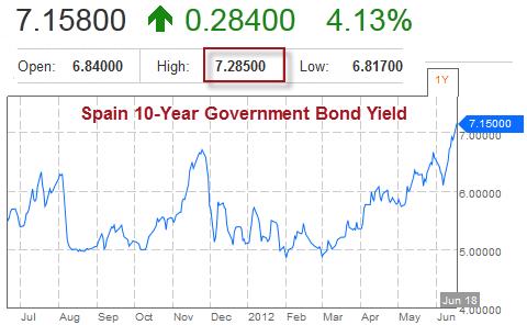 spanyol 10-years yield