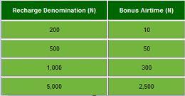 glo 3in1 promo easter bonus