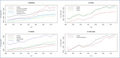 PIB réel par habitant, les dix Provinces du Canada, 1981-2013
