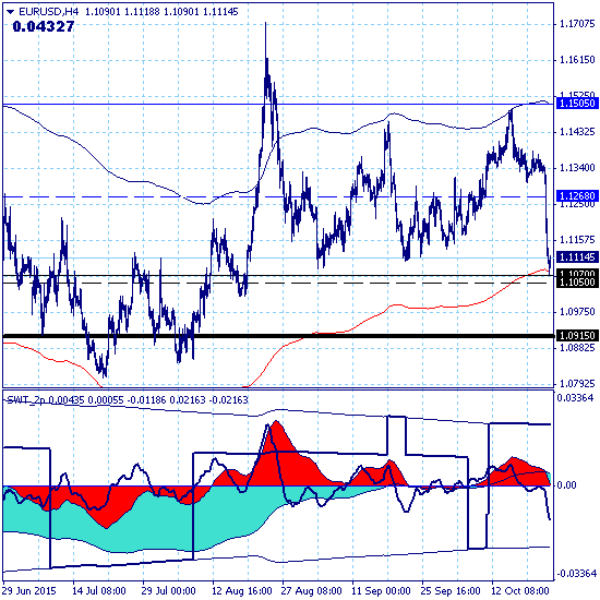 EURUSD – 23.10.15. ЕЦБ обвалил евро.