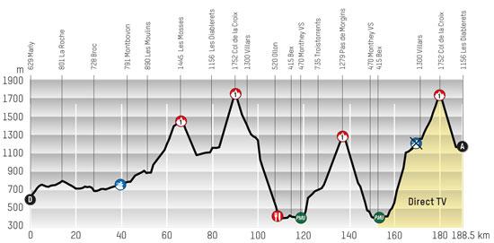 Perfil Tour de Romandie 2013 Etapa 4 Marly - Les Diablerets