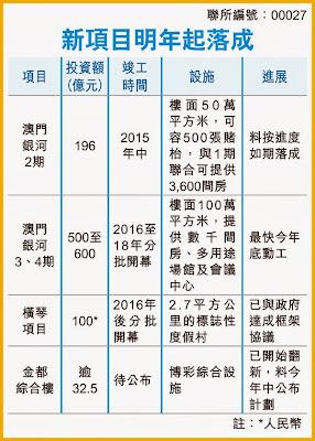 銀河娛樂 27 2015年發展
