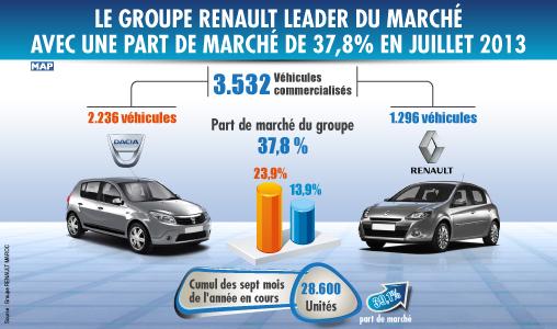 Renault reste le solide leader au Maroc