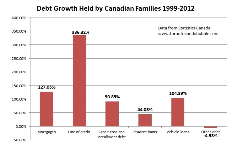 household debt growth in canada by type