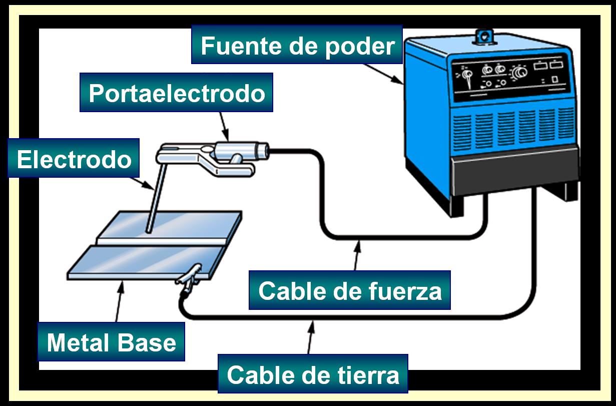 Informaci n t cnica de soldadura electrica dibujo - Equipo soldadura electrica ...