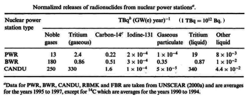 kudankulam nuclear power plant disadvantages pdf