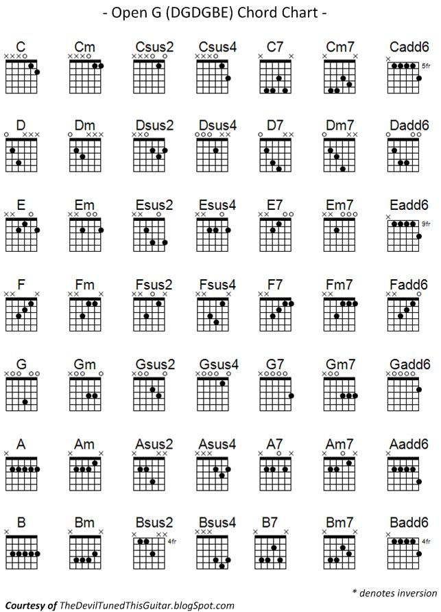 Jazz Chords Made Simple  Premier Guitar