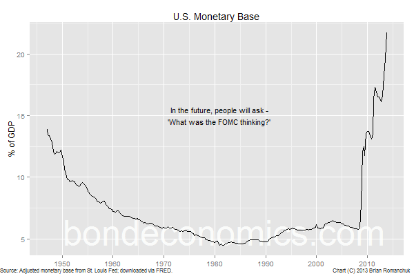 Chart: U.S. Monetary Base - What Was The FOMC Thinking?