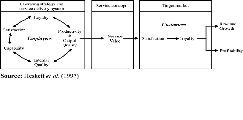 ... INFLUENCE CUSTOMER LOYALTY IN HOTEL INDUSTRY?(dissertation structure