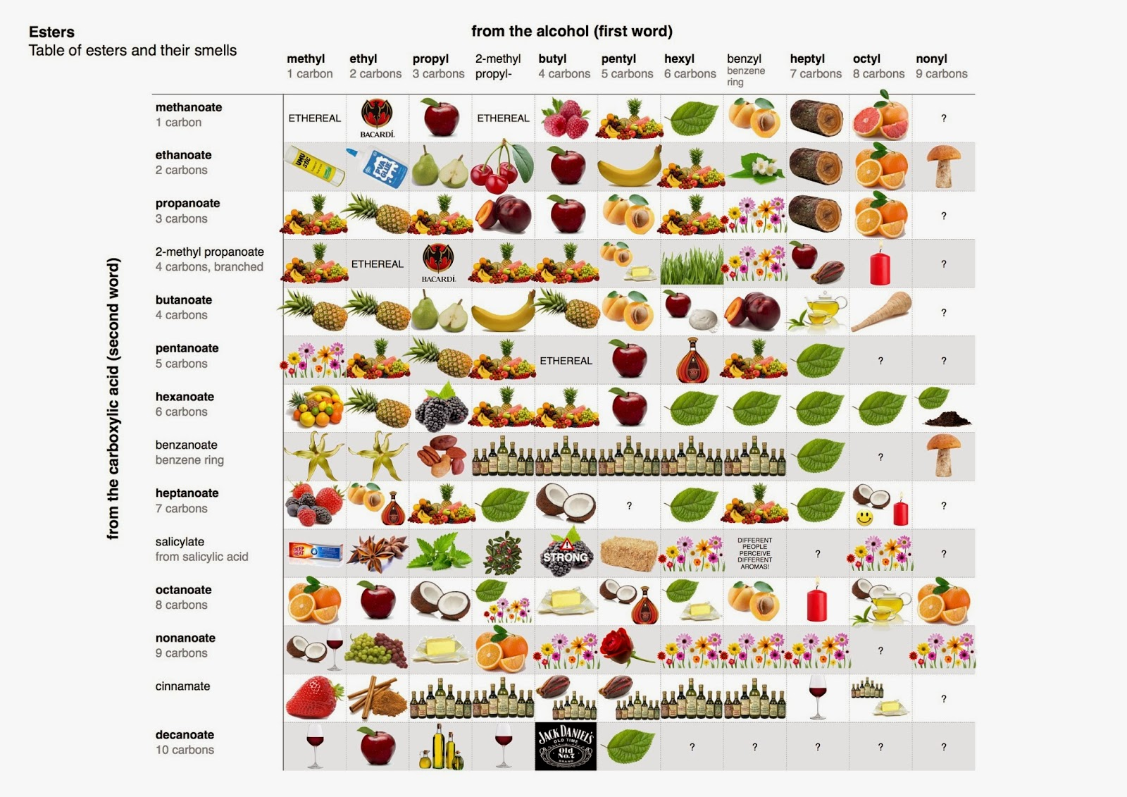 healthy fruits worst smelling fruit
