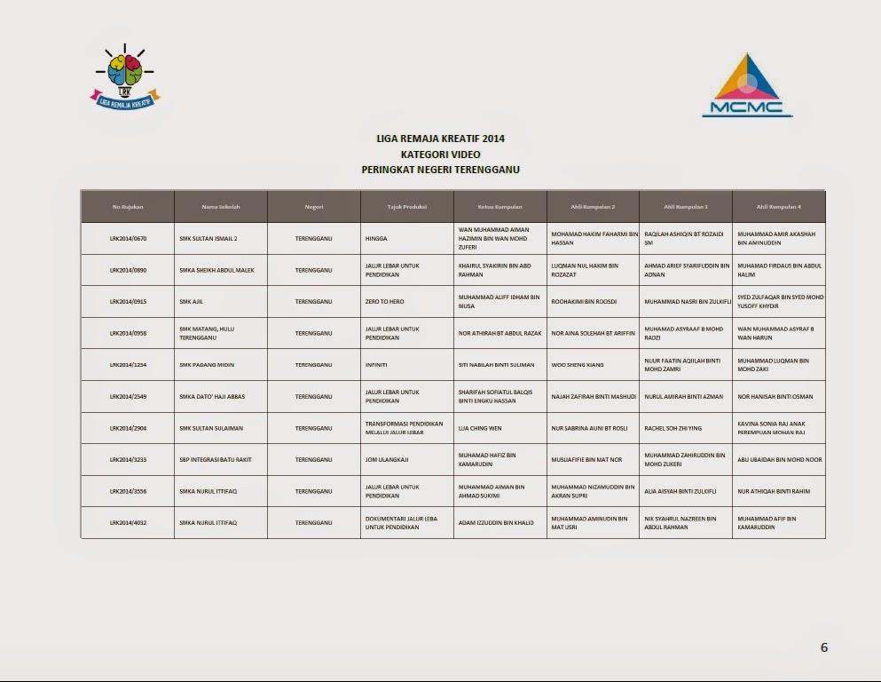 Senarai Finalis Top 10 Liga Remaja Kreatif 2014 Bagi Setiap Negeri Terengganu