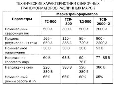 марокТДФ-1001 и ТДФ-1601,