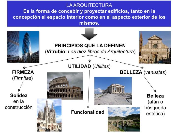 historia del arte el lenguaje art stico la arquitectura
