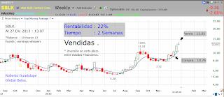 http://www.global-bolsa.com/index.php/articulos/item/1650-sblk-nasdaq-vendemos-ganando-22-en-2-semanas-por-roberto-guadalupe