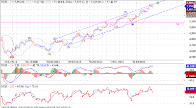 Nifty invaidated our count once again, what now? We Keep Trying !!