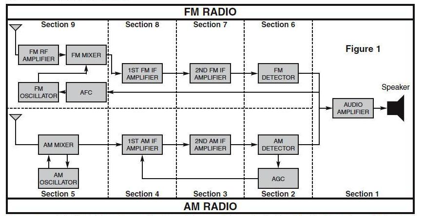 Info blok diagram penerima radio am dan fm blok diagram penerima radio am dan fm ccuart Gallery