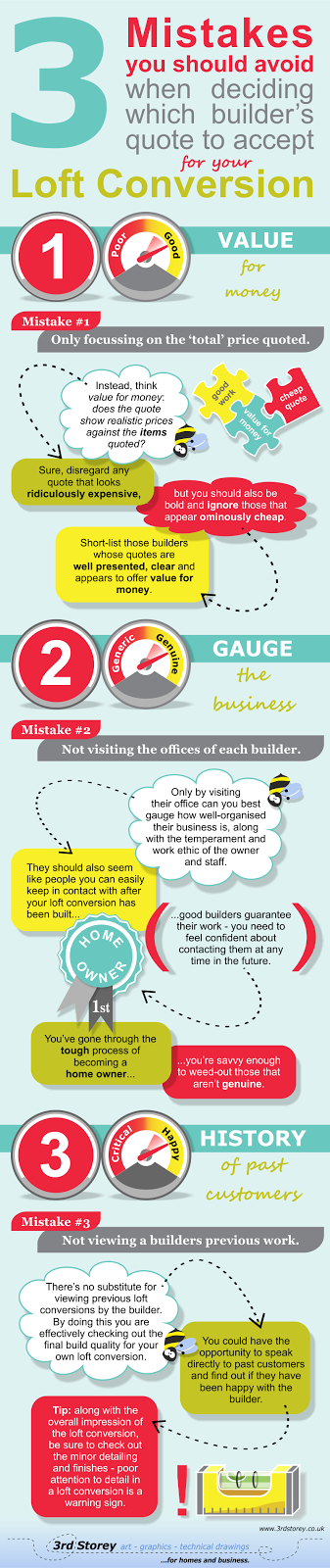 Infographic: 3 Mistakes You Should Avoid When Deciding Which Builders Quote to Accept.