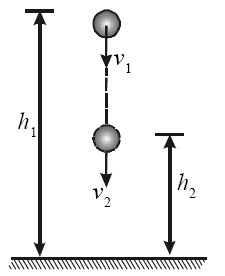 Hukum Kekekalan Energi Mekanik suatu bola yang jatuh bebas dari ketinggian h1 dengan kecepatan awal v1 ke ketinggian h2 dengan kecepatan v2.