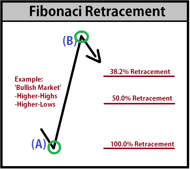 How to draw fibonacci extensions forex