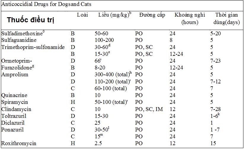 Bảng 1: Thuốc điều trị bệnh cầu trùng trên chó và mèo