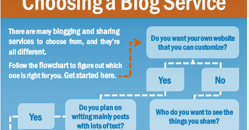 Awesome Flowchart to Help You Select A Blogging Platform for Your Class