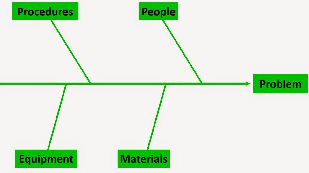 Sains manajemen root cause analysis diagram sebab akibat ccuart Choice Image