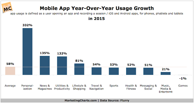 """category of mobile apps with fastest growth"""