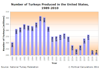 Number of Turkeys Produced in the United States, 1989-2010