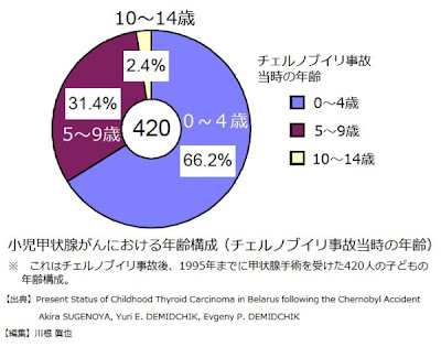 小児甲状腺がんにおける年齢構成(チェルノブイリ事故当時の年齢)