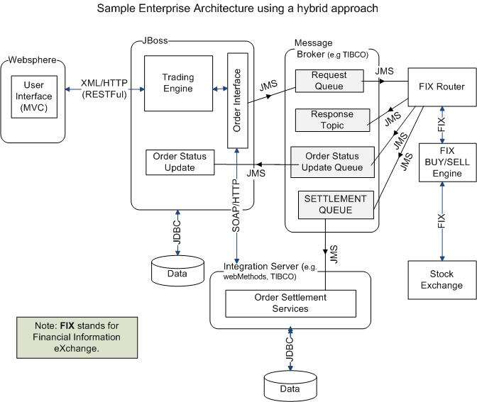 Explain Java Ee Architecture With Diagram