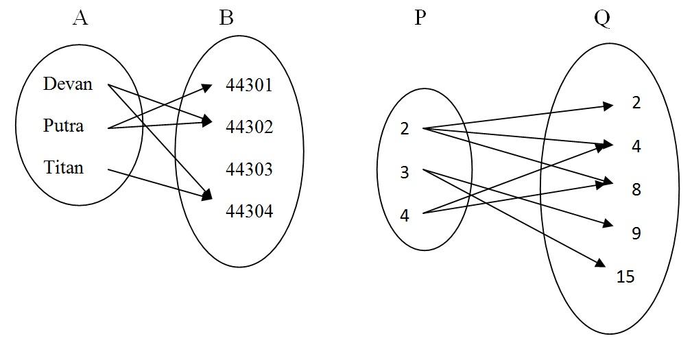 Welcome to dhikas world relasi matematika diskrit representasi dengan diagram panah 2 representasi relasi dengan tabel ccuart Images