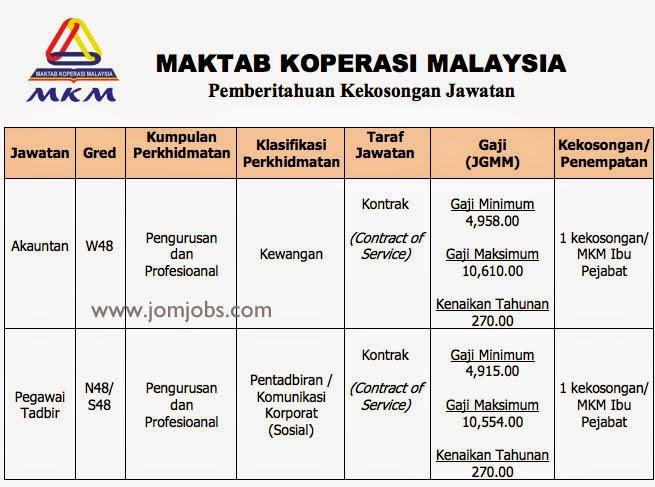 iklan kekosongan jawatan MKM 2015