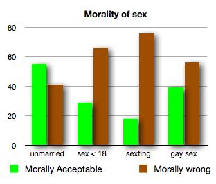 Sexting numbers gay