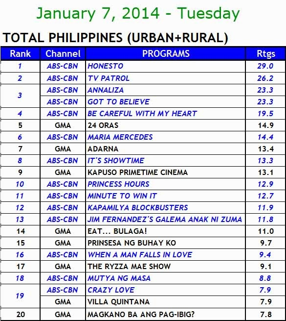 Kantar National TV ratings - January 7