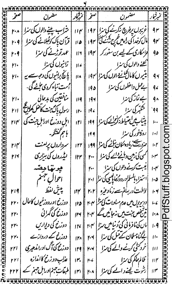 Contents of Urdu book Maut Ka Manzar by Khwaja Mohammad Islam