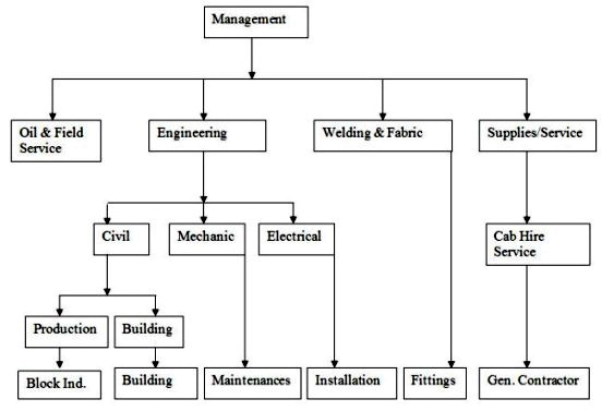 chevron organization chart