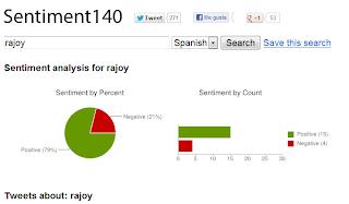 Medida del Sentiment en las redes sociales para hashtag Rajoy
