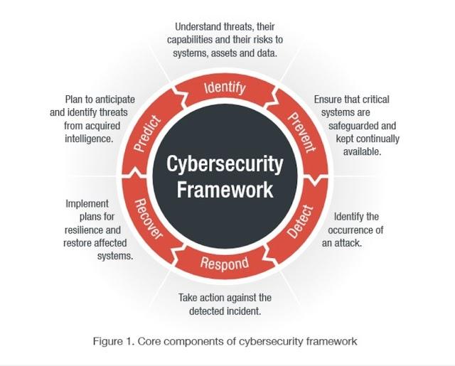 #Cybersecurity Framework
