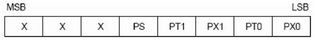 Interrupt Priority Register (IP)