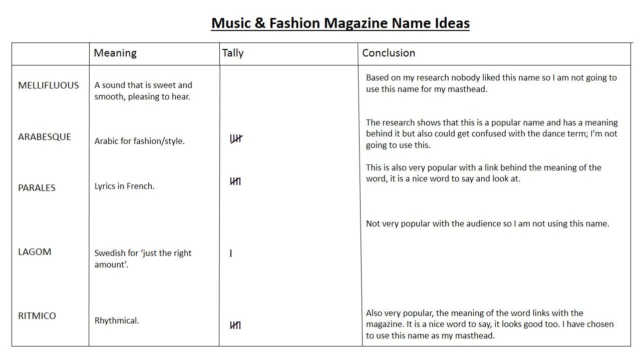Masthead Name And House Style Ideas
