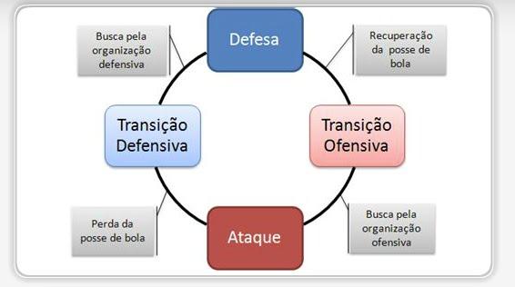 Artigos: Futebol e Futsal