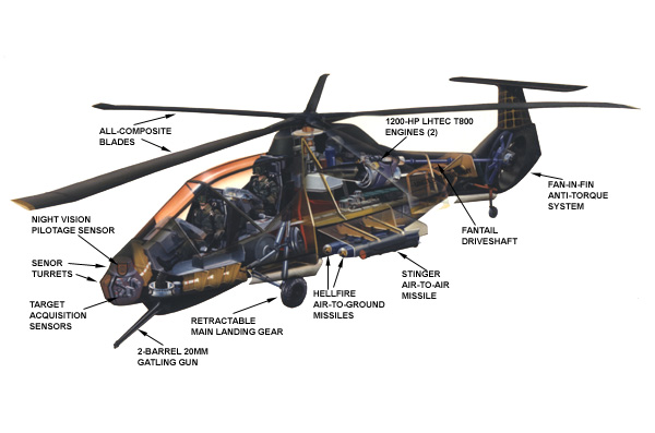 The American Stealth Helicopter