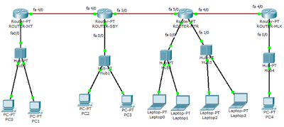 Simulasi network static routing